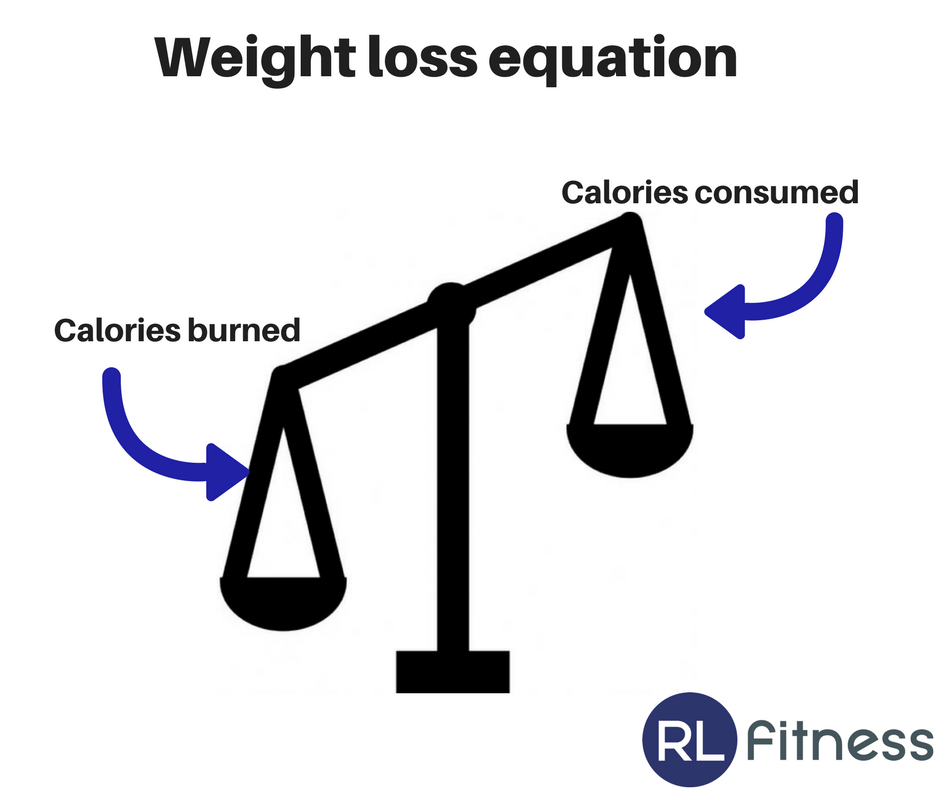 How Many Calories Should You Eat To Lose Weight
